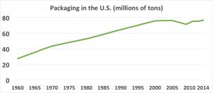 US Packaging Generation